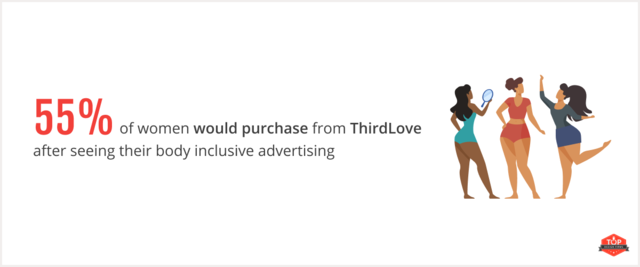 consumer likelihood to purchase from ThirdLove after seeing diversity advertising