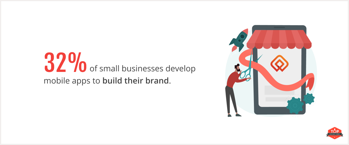 32% of small businesses develop mobile apps to build their brand.