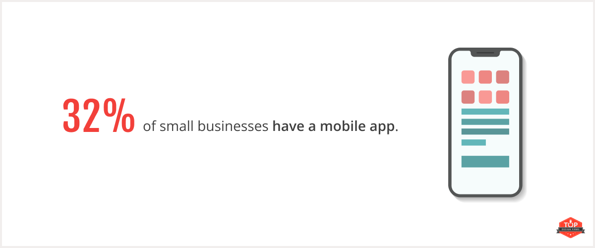 32% of small businesses have a mobile app.