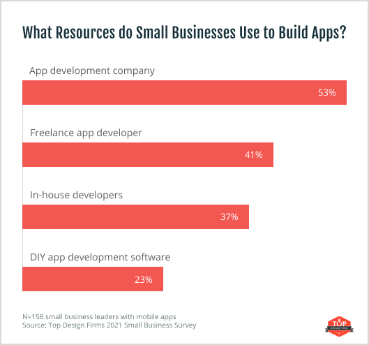 53% of small businesses use an app development company to build their app, 41% use a freelancer, 37% use an in-house developer, 23% use a DIY software