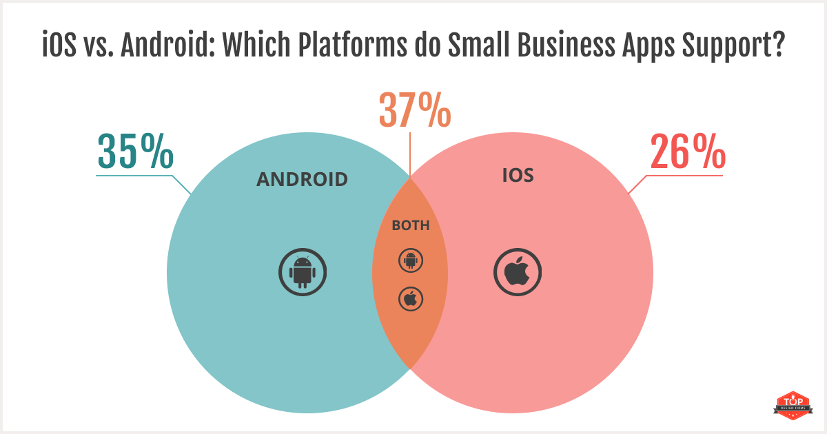 37% of small businesses have apps for both iOS and Android devices, 35% only have Android apps, and 26% only have iOS apps