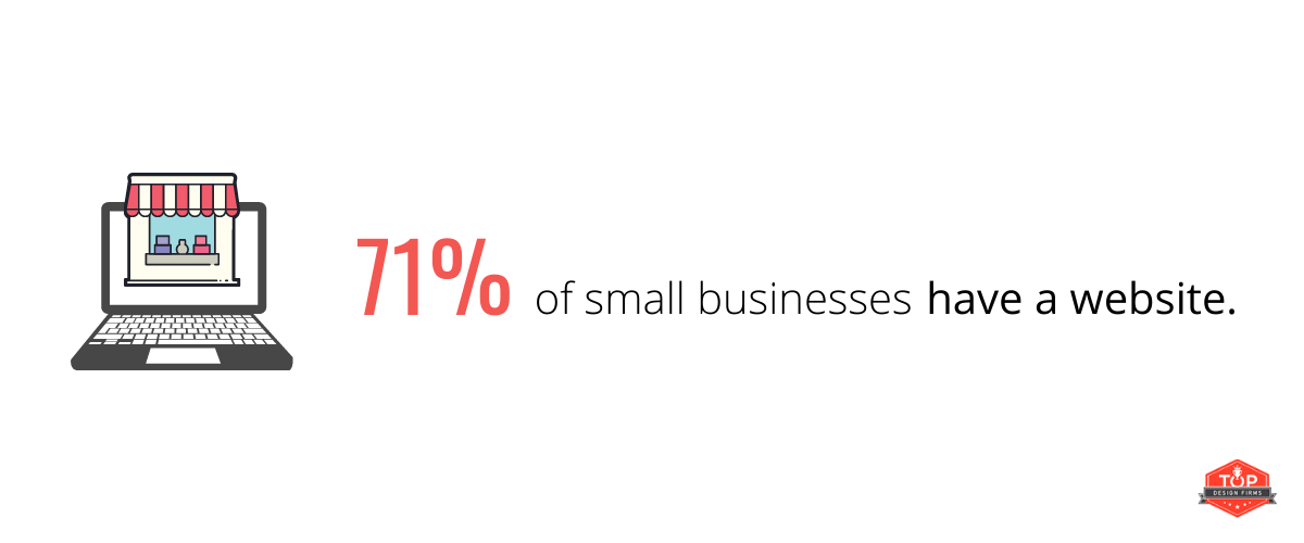 71% of small businesses have a website