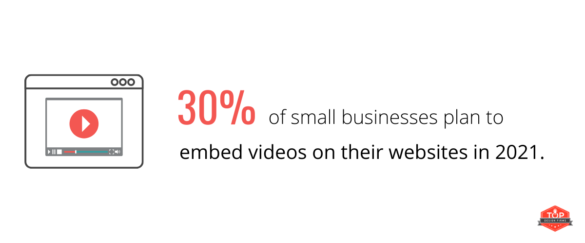 30% of small businesses plan to embed videos on their websites in 2021.