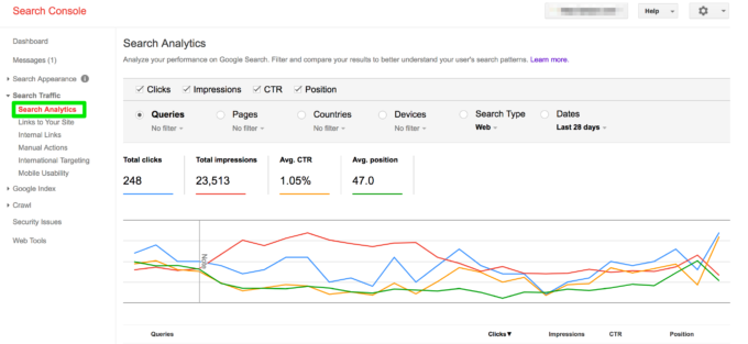 Google Search Console helps businesses analyze website performance