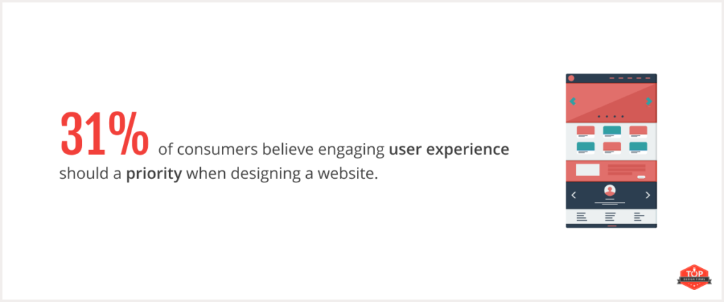 31% user experience