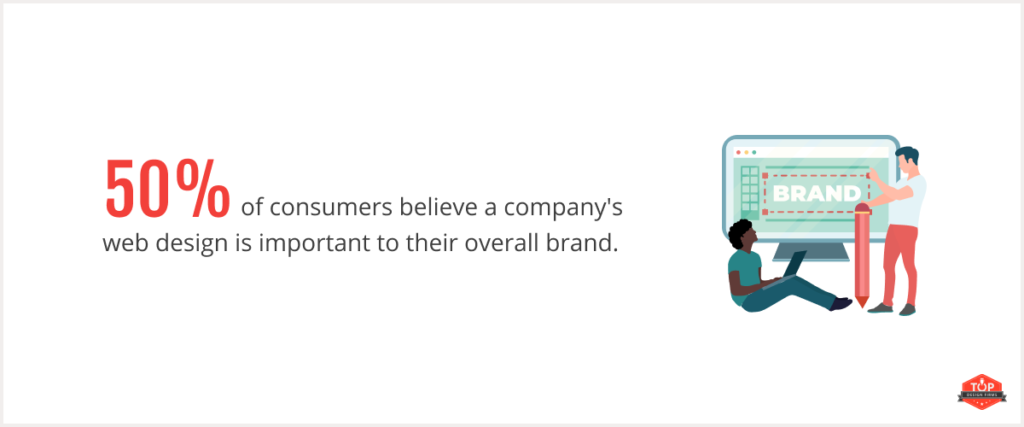50% of consumers overall brand