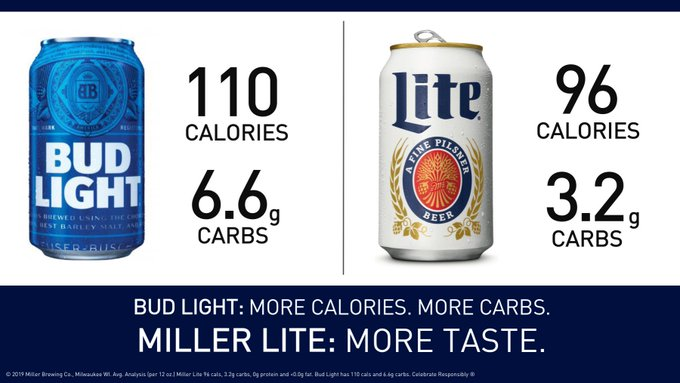 Miller Lite uses calorie and carb count to differentiate it from one of its top competitors.