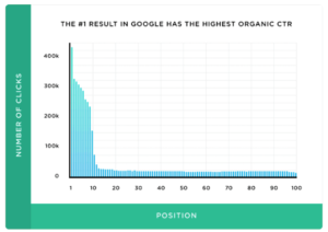 The top 3 Google search results earn more than 75% of all clicks.