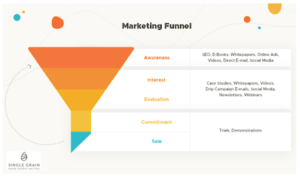 Lead potential buyers through the sales funnel by creating targeted content.