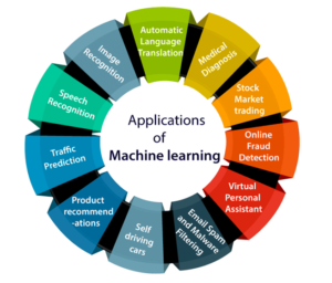 Machine Learning Applications Chart
